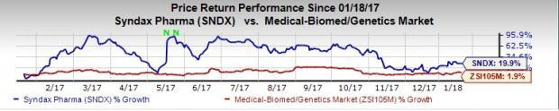 Top-Ranked Drug Stocks That Are Broker Favorites:Syndax Pharmaceuticals Inc (SNDX)