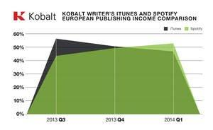 Kobalt Reports Spotify Overtakes iTunes in Europe