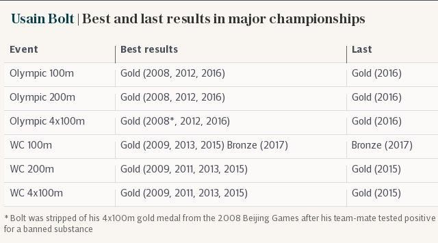 Usain Bolt | Best and last results in major championships