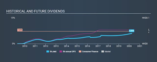 SEHK:56 Historical Dividend Yield March 27th 2020
