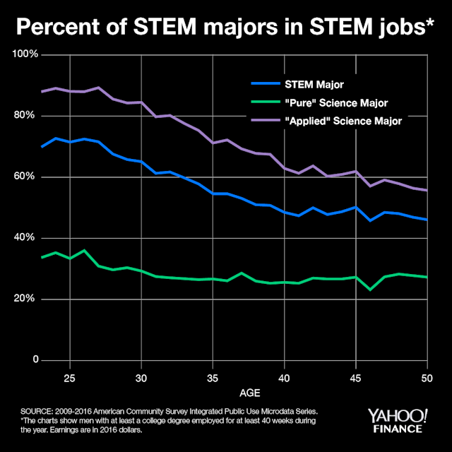 The pay premium for STEM fields doesn't last long