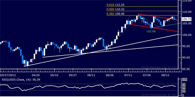 Forex_Dollar_Finds_Support_as_SP_500_Drops_to_New_Six-Week_Low_body_Picture_8.png, Dollar Finds Support as S&P 500 Drops to New Six-Week Low
