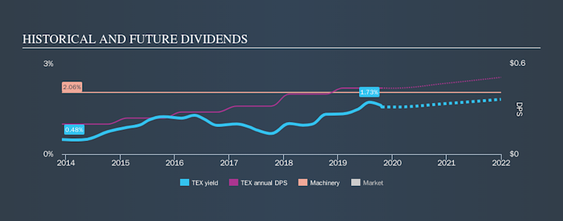 NYSE:TEX Historical Dividend Yield, October 23rd 2019