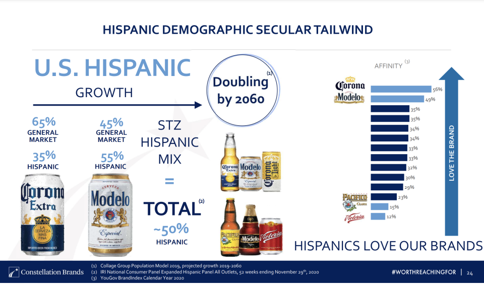 A slide from Corona-maker Constellation Brands' investor presentation celebrates the fact that Hispanics love their brands and that its hispanic mix makes up half its growth. The company, however, has just two male, Hispanic directors on its 13-member board.