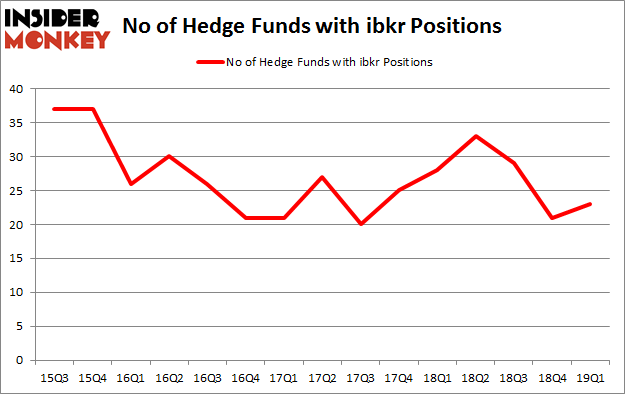 No of Hedge Funds with IBKR Positions