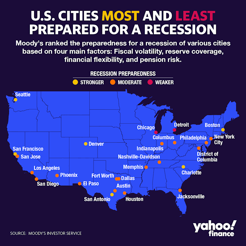 Chicago and Detroit are least prepared for a recession. (Graphic: David Foster/Yahoo Finance)