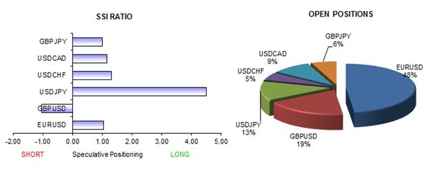 forex_sentiment_favors_US_Dollar_strength_body_Picture_7.png, Forex Analysis: Retail Traders Sell US Dollar - We Favor Gains