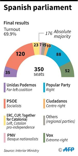 Composition of the Spanish parliament after elections on Sunday November 10