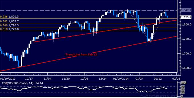 Forex_Dollar_Aims_to_Extend_Recovery_SPX_500_Rejected_at_2013_Top_body_Picture_6.png, Dollar Aims to Extend Recovery, SPX 500 Rejected at 2013 Top