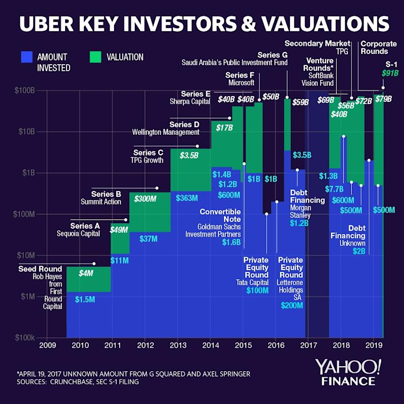 Uber key investors and valuations