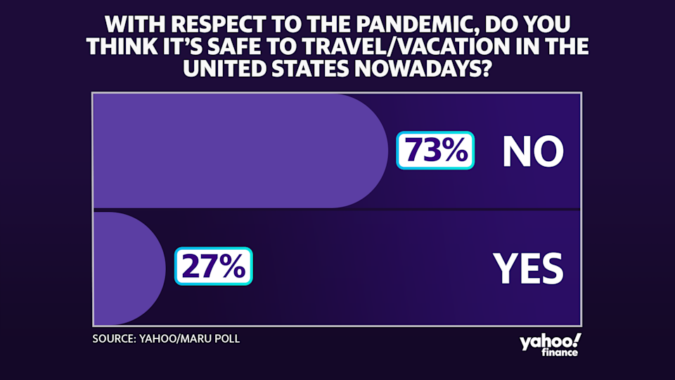 A recent Yahoo/Maru poll found most Canadians do not think it's safe to travel to the U.S. due to the COVID-19 pandemic.