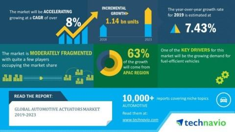 Global Automotive Actuators Market 2019-2023 | Increasing Trend in Adoption of Active Suspension Systems to Boost Growth | Technavio
