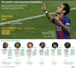 Neymar pledges PSG trophy haul after world record transfer