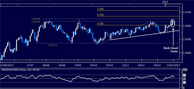 Forex_Analysis_AUDUSD_Classic_Technical_Report_01.14.2013_body_Picture_1.png, Forex Analysis: AUD/USD Classic Technical Report 01.14.2013