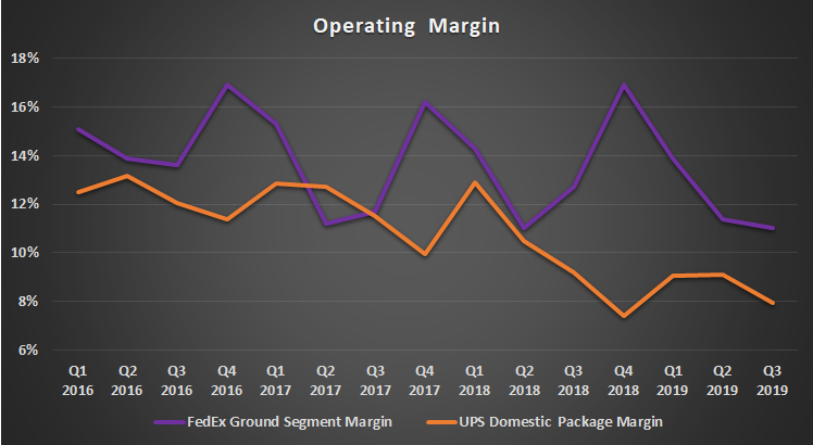 FedEx and UPS selected segment margin.