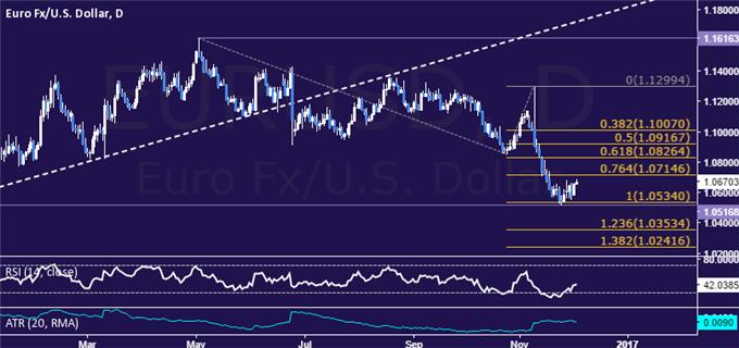 EUR/USD Technical Analysis: Digesting Losses Near 1-Year Low
