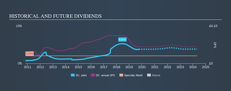 LSE:DC. Historical Dividend Yield, October 8th 2019