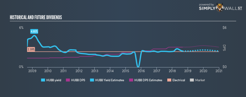 NYSE:HUBB Historical Dividend Yield August 27th 18
