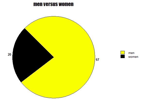 In this chart, Pac-Man is men and the empty space is women.