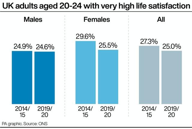 UK adults aged 20-24 with very high life satisfaction