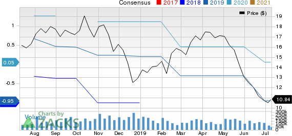 Green Plains, Inc. Price and Consensus