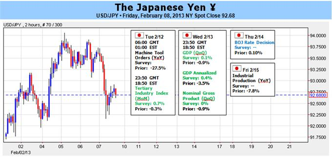 Japanese_Yen_G20_and_GDP_May_Temporarily_Hold_Abes_Ambitions_body_Picture_1.png, Japanese Yen: G20 and GDP May Temporarily Hold Abe's Ambitions