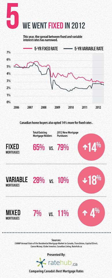 Fixed or variable? What kind of mortgage do Canadians favour?