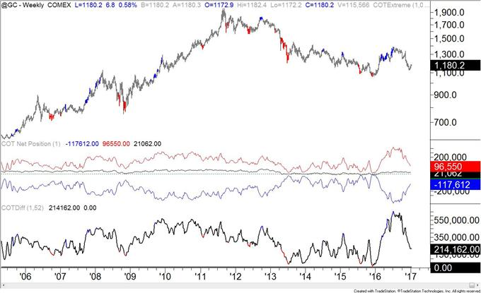 COT-Crude Oil Ownership Profile Similar to July 2014!