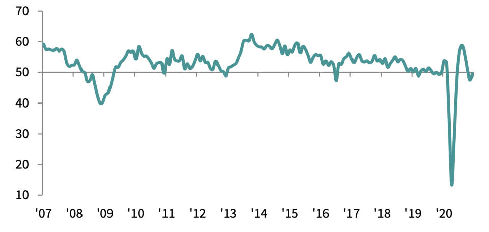 The headline PMI reading for servicesis back in negative territory below 50, showing most firms experiencing lower trade. Chart: IHS Markit and the Chartered Institute of Procurement & Supply (CIPS).
