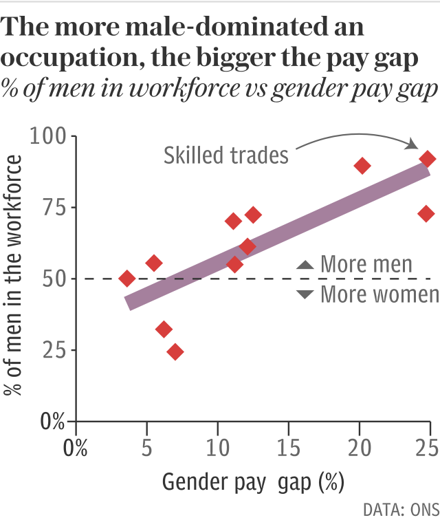 The more male-dominated an occupation, the bigger the gender pay gap