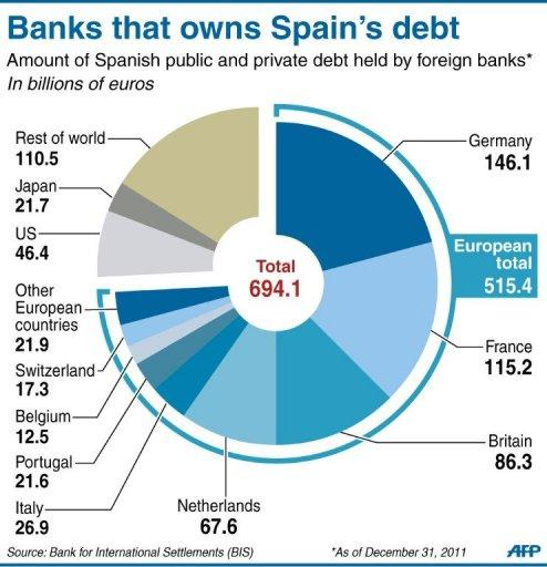 Pie-chart showing the amount of Spanish public and private debt held by foreign banks. Spain's borrowing costs shattered euro-era records after Moody's downgraded its debt close to junk-bond status and warned of a growing risk of a full-blown bailout