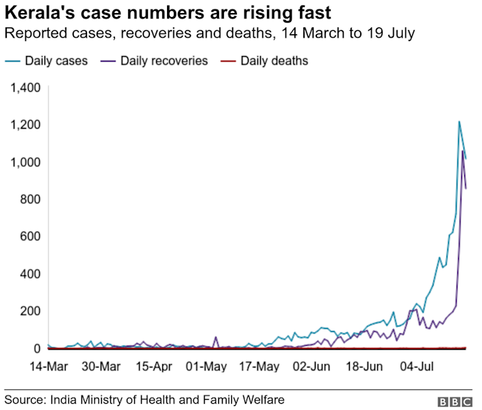 Chart showing reported cases, recoveries and deaths in Kerala