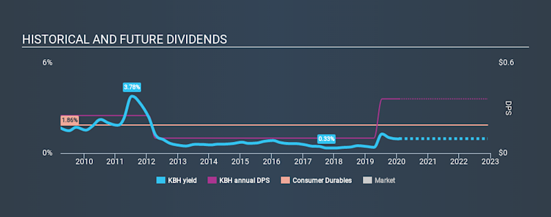 NYSE:KBH Historical Dividend Yield, February 1st 2020