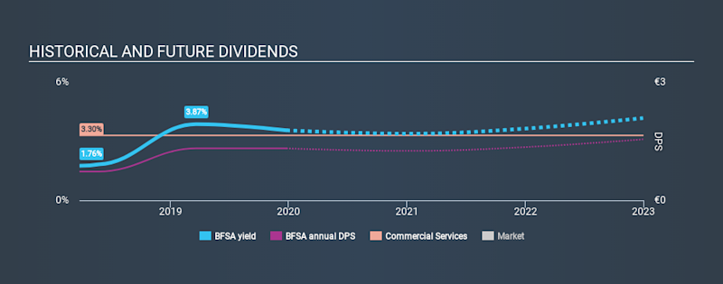 XTRA:BFSA Historical Dividend Yield, December 25th 2019