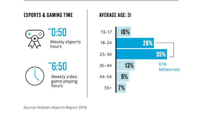 According to Nielsen, the average age of the esports fan is 31. (Nielsen)