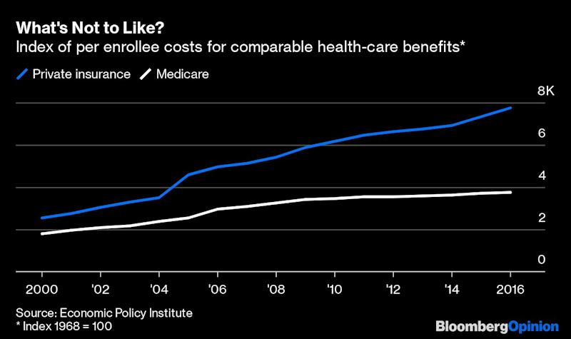 U.S. Needs to Cure the Health-CareCost Disease
