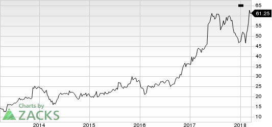 Pegasystems Inc. Price