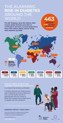 THIS INFOGRAPHIC HIGHLIGHTS THE KEY FINDINGS OF THE 9th EDITION OF THE IDF DIABETES ATLAS