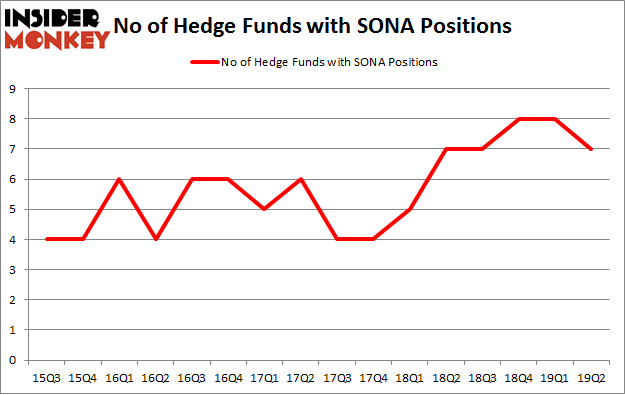 No of Hedge Funds with SONA Positions