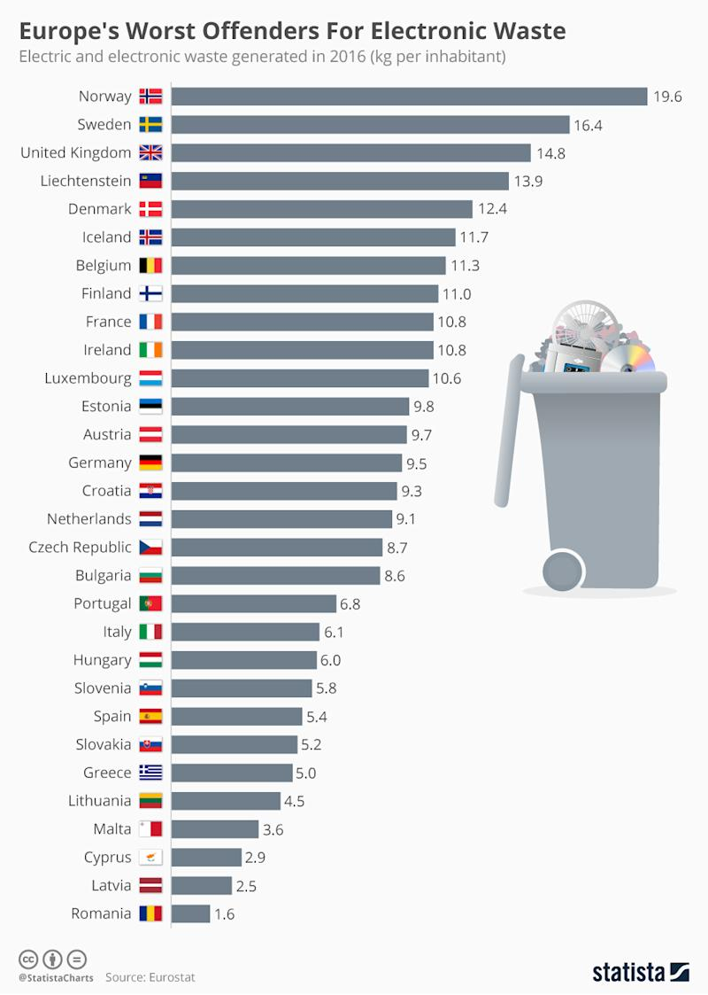 Infographic: Europe's Worst Offenders For Electronic Waste | Statista