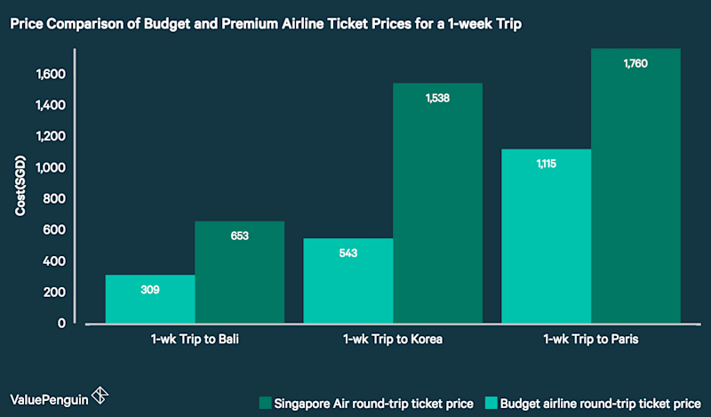 This chart compares the price of round-trip tickets for a 1 week trip out of Singapore for a budget airline and a deluxe airline such as Singapore Air