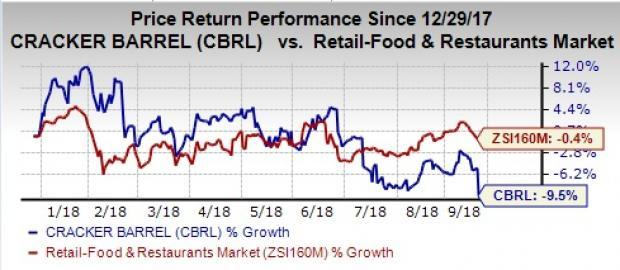 Cracker Barrel (CBRL) gains from increased comparable store retail sales in the fourth quarter of fiscal 2018, whereas earnings have been affected by increased labor expenses.