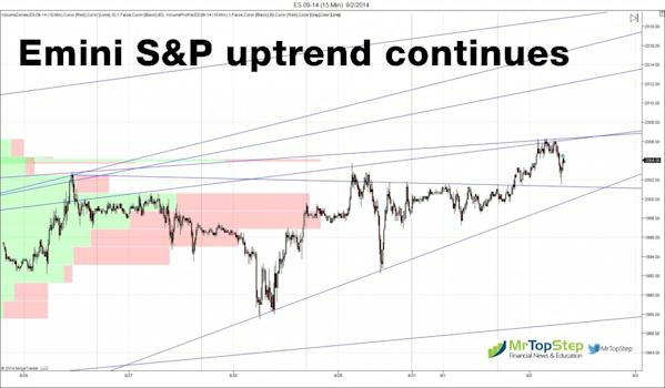 ES 09 14 15 Min 9 2 2014 1024x598 S&P 500 Futures: The Pit vs. the Retail Trader