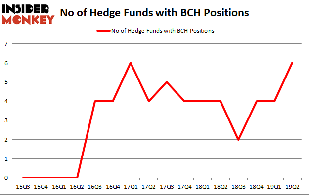 No of Hedge Funds with BCH Positions