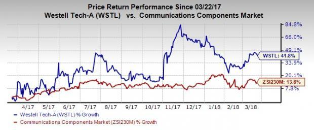 Top-Ranked Tech Stocks Under $20 With Room to Run:Westell Technologies Inc. (WSTL)