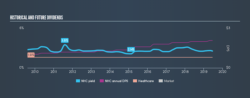 AMEX:NHC Historical Dividend Yield, June 18th 2019