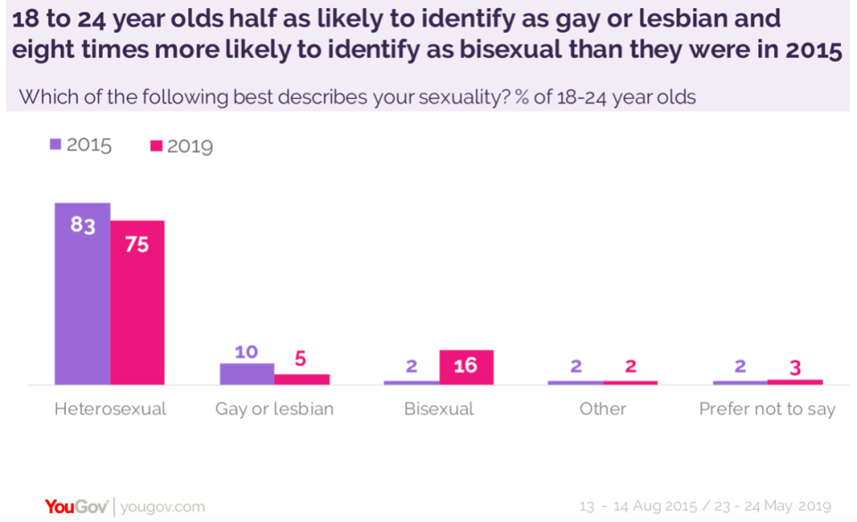 18 to 24 year olds are now eight times more likely to identify as bisexual (YouGov)