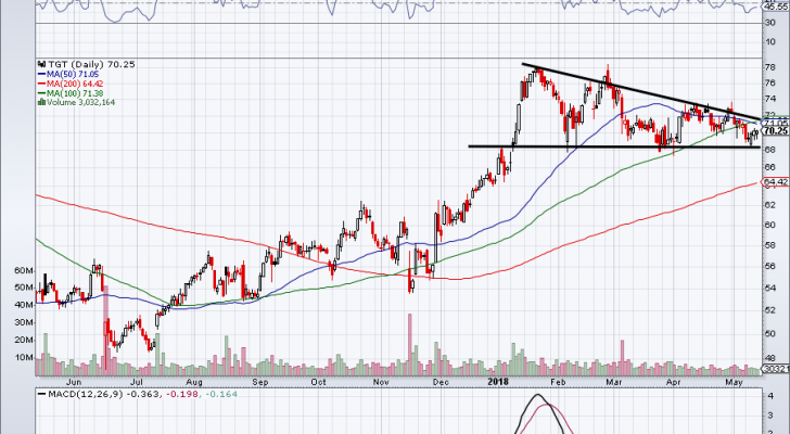 chart of TGT stock