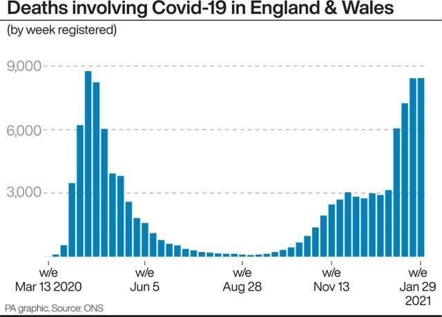 Deaths involving Covid-19 in England and Wales