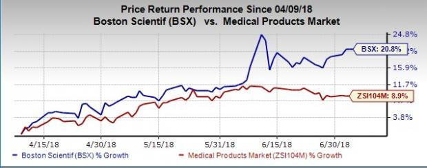 Boston Scientific (BSX) forges ahead with initiatives to strengthen its hold in the high-potential EP market.